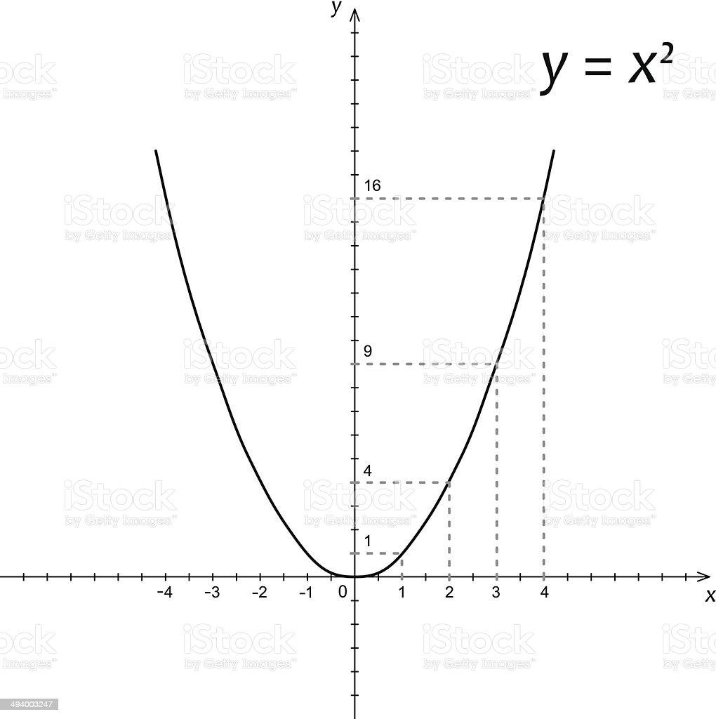 Diagram of mathematics parabola vector art illustration