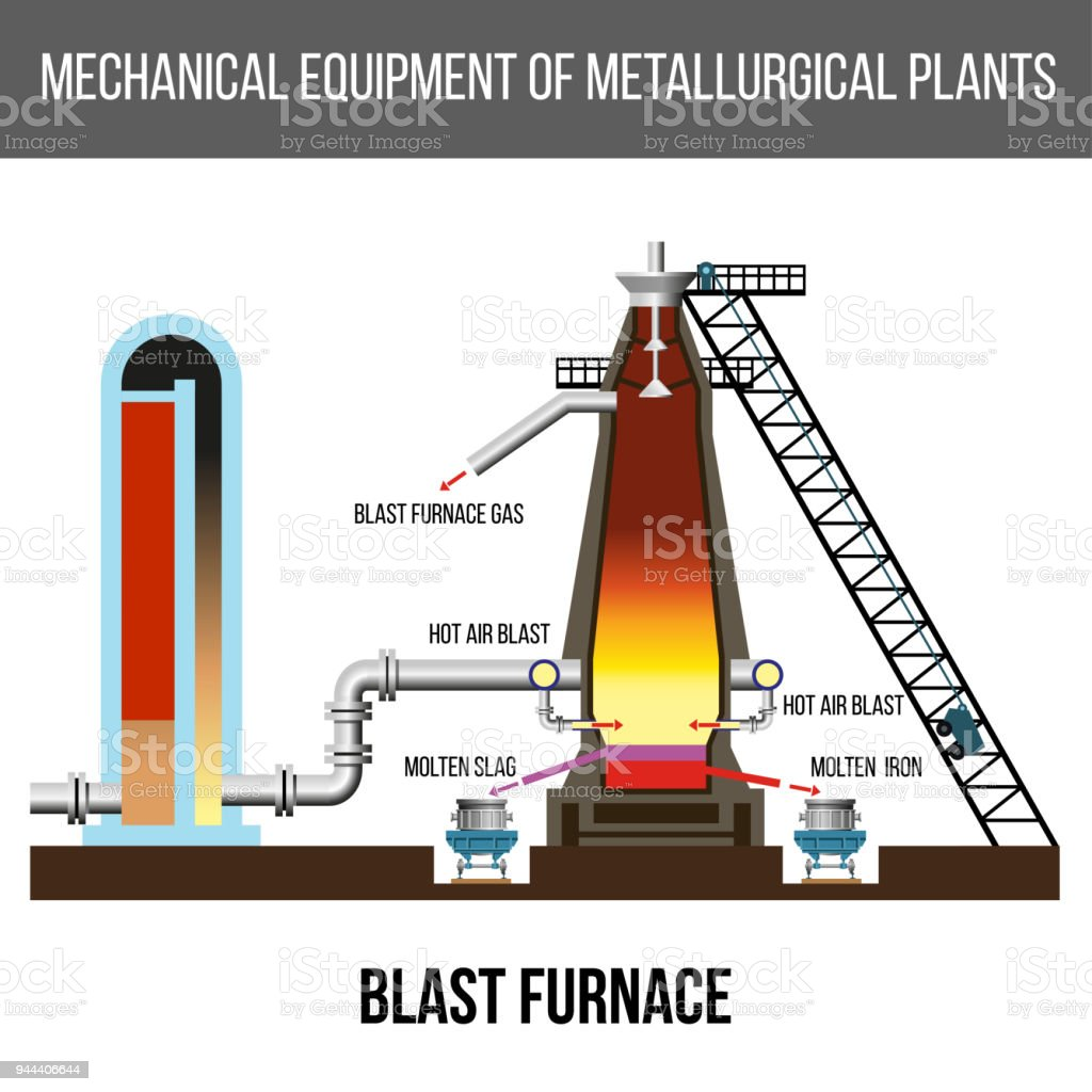 Diagram Of Modern Blast Furnace Stock Vector Art & More Images of ...