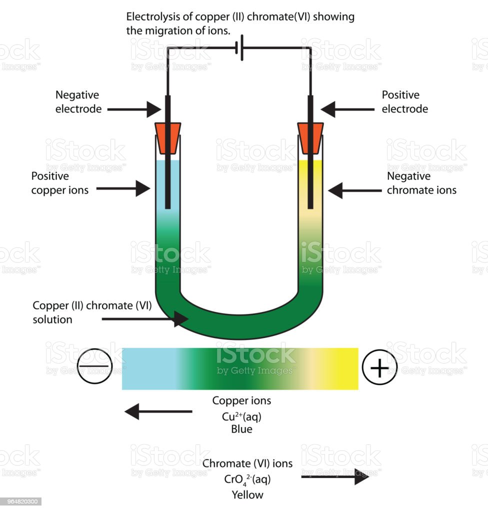 Diagram of the electrolysis of copper (II) chromate (VI) sowing the movement of ions. royalty-free diagram of the electrolysis of copper sowing the movement of ions stock vector art & more images of blue