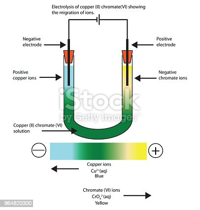 Diagram Of The Electrolysis Of Copper Sowing The Movement Of Ions Stock Vector Art & More Images of Blue 964820300