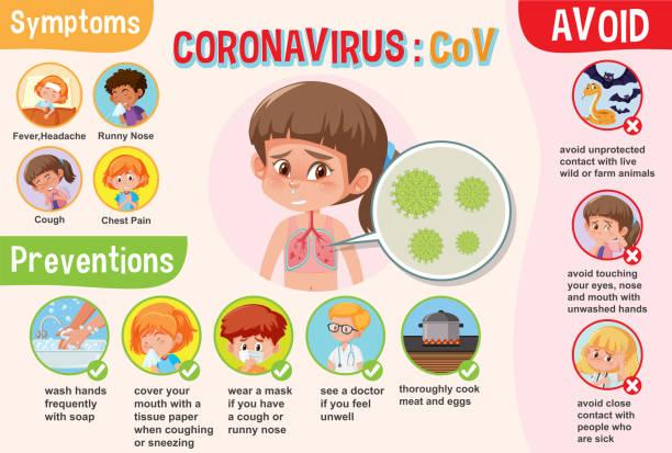 Diagramm mit Coronavirus mit Symptomen und Präventionen – Vektorgrafik