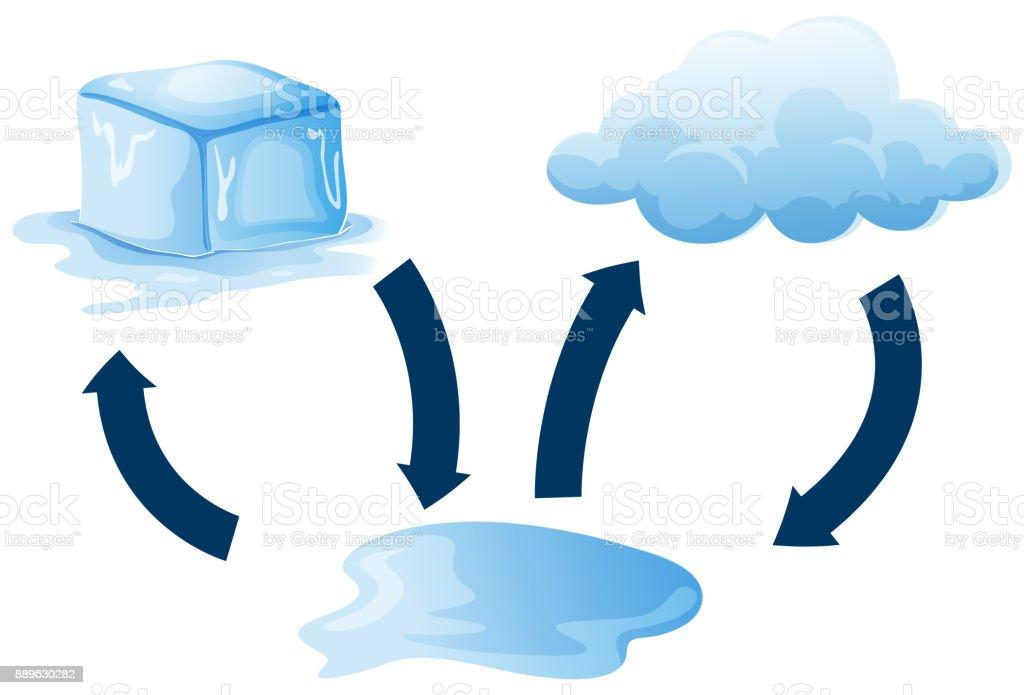 Das Diagramm zeigt, wie Eis schmilzt – Vektorgrafik