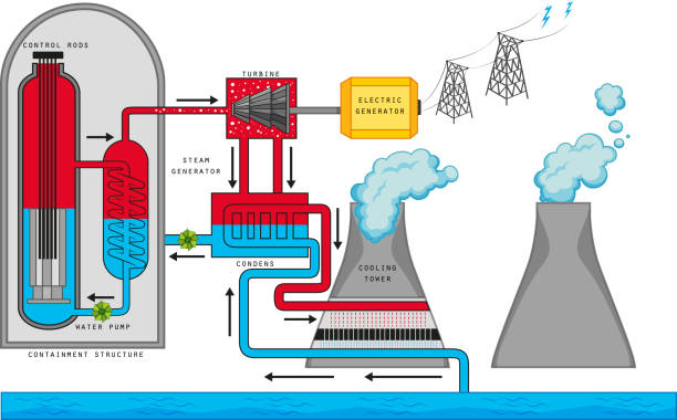 illustrazioni stock, clip art, cartoni animati e icone di tendenza di diagram showing nuclear reaction - reattore nucleare