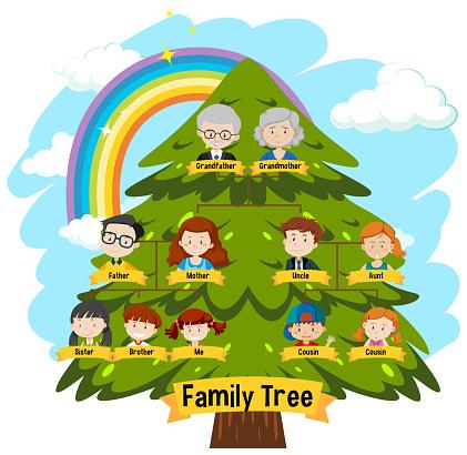 Diagram showing three generation family tree