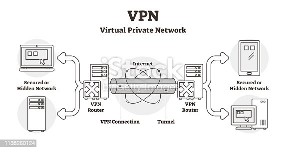 VPN diagram vector illustration. Outlined virtual private network LAN scheme. Secured hidden internet connection using locked tunnel and router. Database information confidentiality method infographic