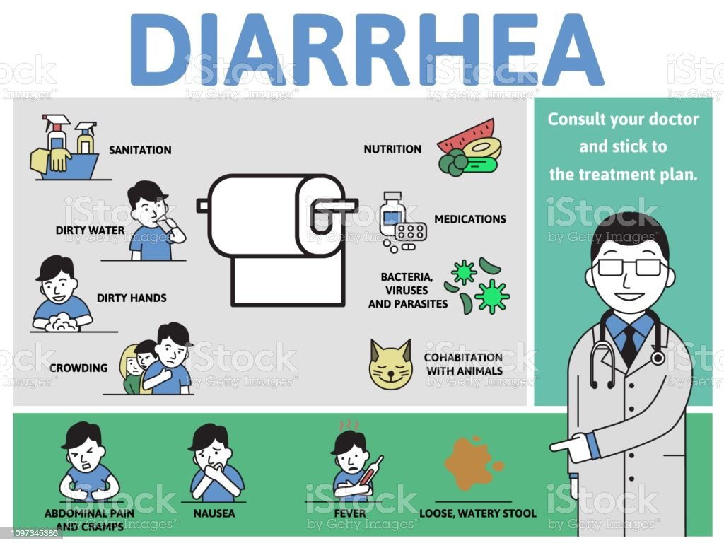 Diarrhea Causes And Symptoms Infographic Poster With Text ...