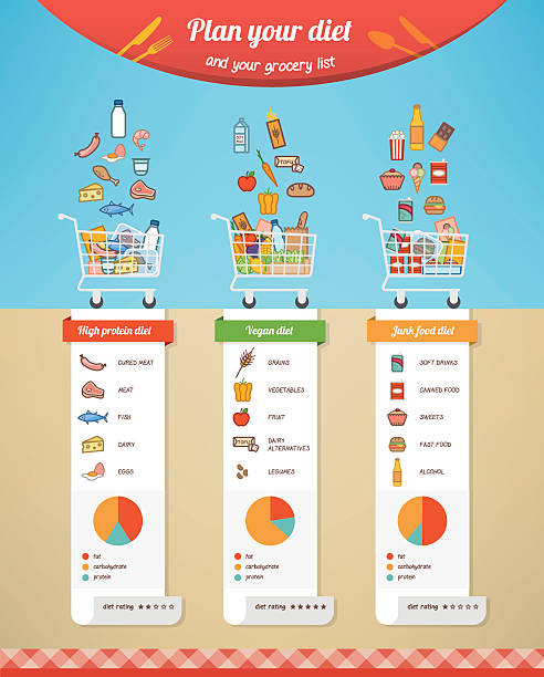 Diet chart comparison Diet plan comparison infographic with grocery list, nutrition facts and food icons shopping list stock illustrations
