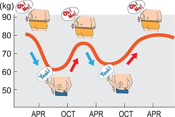 Diet graph (success and rebound) ベクターアートイラスト