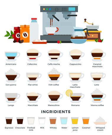 Different types of coffee drinks in in glass cups with saucers. Ingredients, equipment and tools for their preparation. Vector illustration, set of icons.