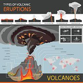 different types of volcanic eruptions and the structure of a volcano