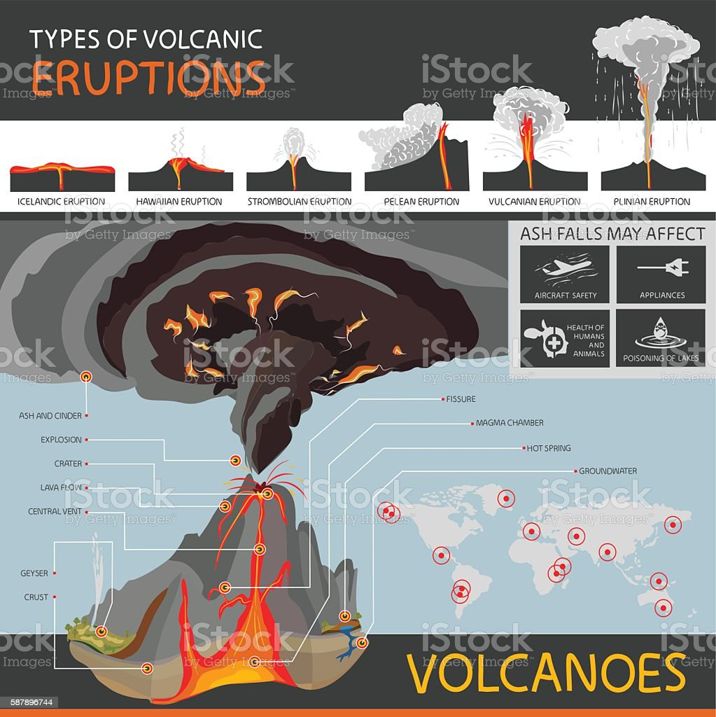 different types of volcanic eruptions and the structure of a volcano vector art illustration
