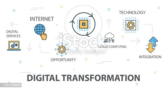 digital transformation trendy banner concept template with simple line icons. Contains such icons as digital services, internet, cloud computing, technology and more