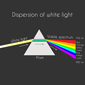 Triangular prism breaks white light ray into rainbow spectral colors. Light rays are presented as electromagnetic waves. Dispersion, dispersive prism, physics