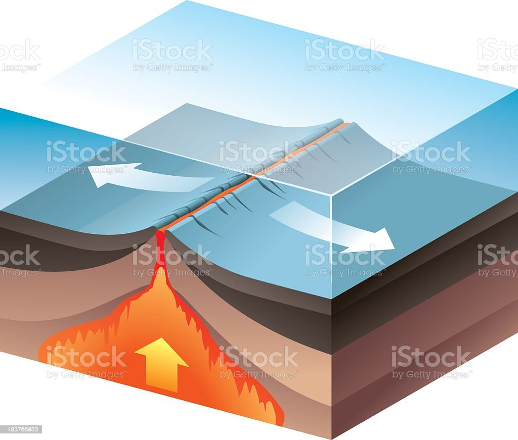 Divergent Plate Boundary vector art illustration