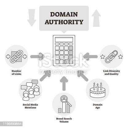 Domain authority vector illustration. BW outlined website relevance system. Online site trust and quality ranking that calculates number of links, social media mentions, search volume and diversity.