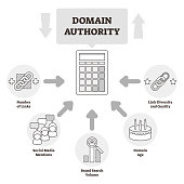 Domain authority vector illustration. BW outlined website relevance system.