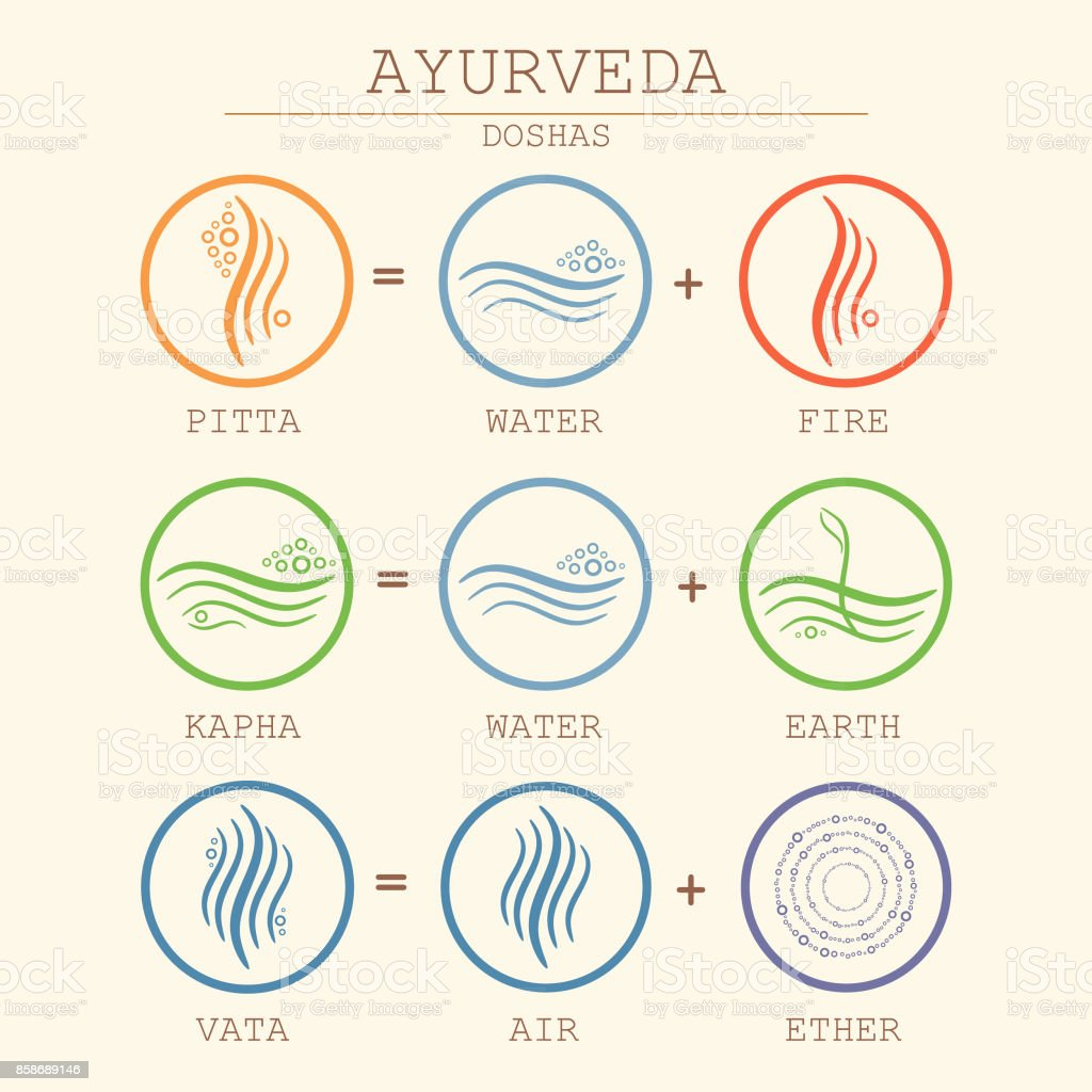 And kapha pitta Understanding Vata