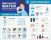 Drink healthy water. benefits and source