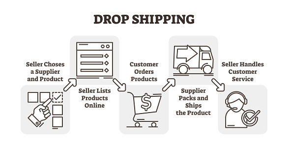 Drop Shopping Online Business Concept Example Five Steps