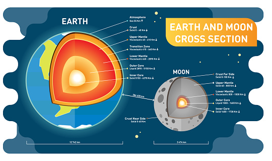 Earth and moon comparison cross section layers, size and distance. Educational science and cosmology information poster. Vector illustration.