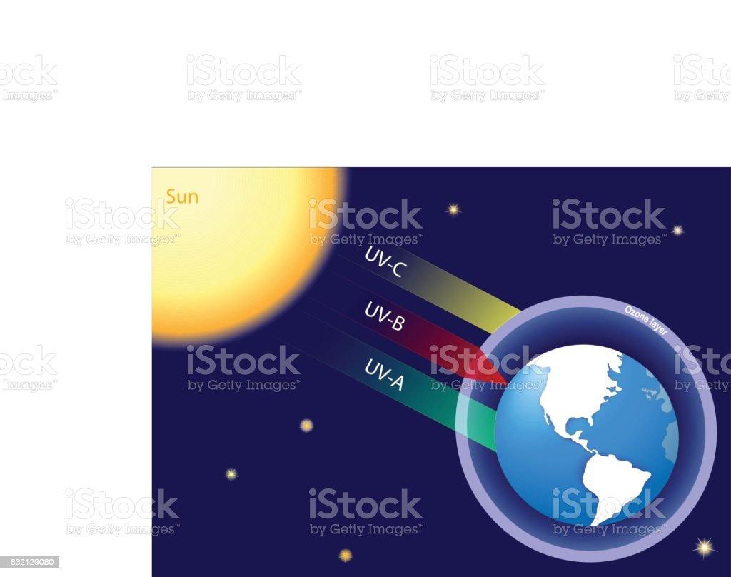 Earth atmosphere and solar radiation vector art illustration