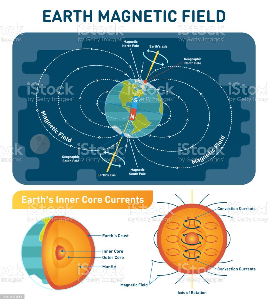 Earth magnetic field scientific vector illustration diagram with earth magnetic field scientific vector illustration diagram with south north poles earth rotation axis ccuart Images