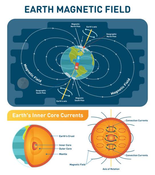 bildbanksillustrationer, clip art samt tecknat material och ikoner med jordens magnetfält vetenskaplig illustration vektordiagram med söder, norr polacker, jorden rotationsaxeln och inre kärna konvektion strömmar. earth tvärsnitt inre skikten. - stock arrow