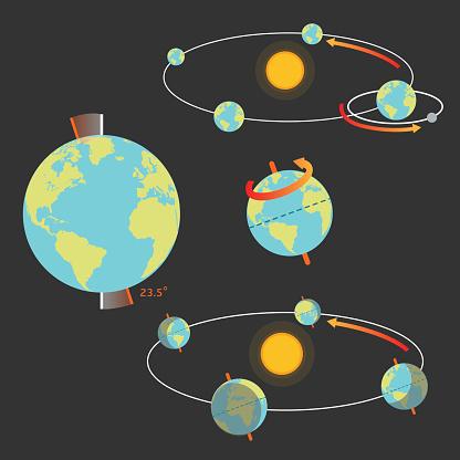 earth movement and seasons