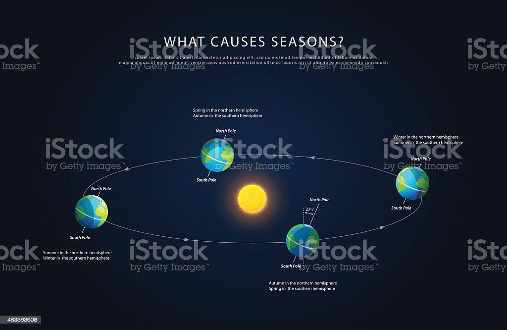 Earth rotation and changing seasons vector vector art illustration