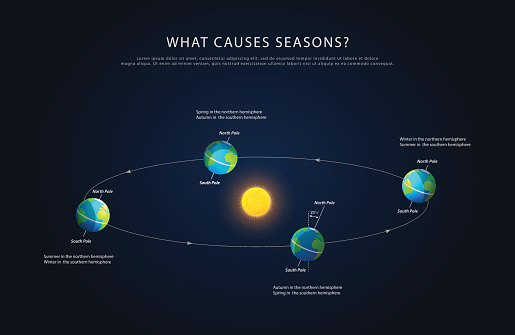 Earth Rotation And Changing Seasons Vector Stock Illustration - Download Image Now