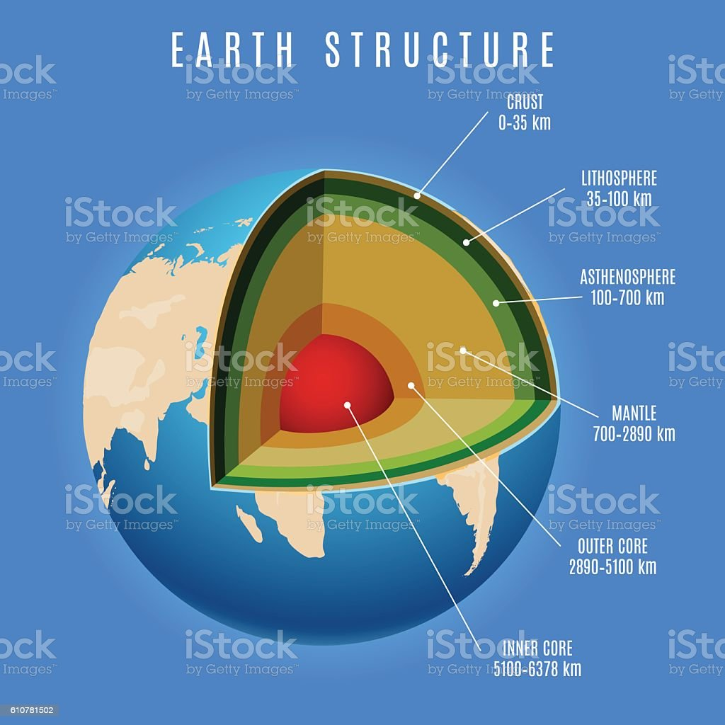 Earth structure on blue background vector art illustration
