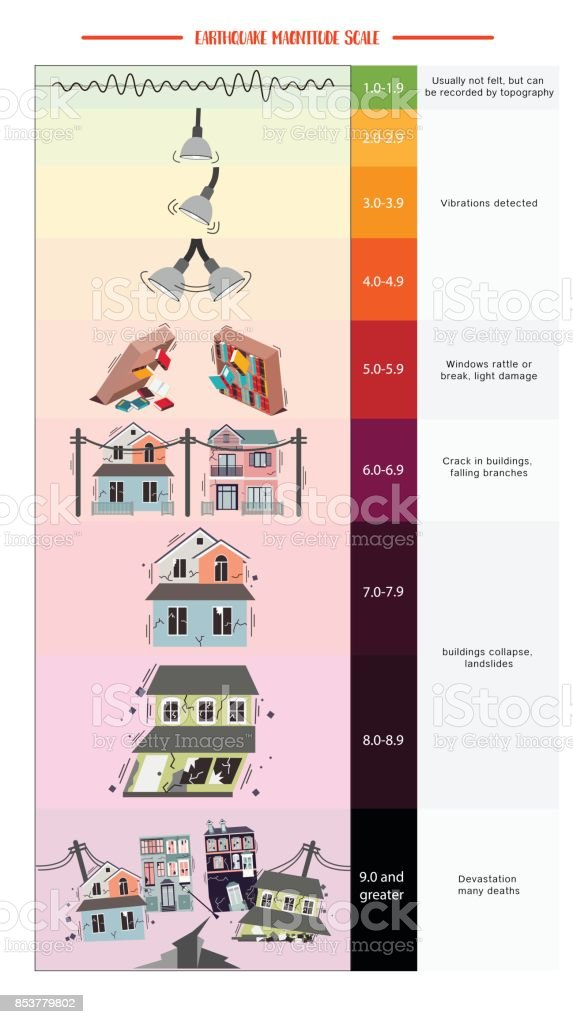 Earthquake Magnitude Scale Stock Illustration Download Image Now Istock