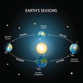 istock Earth's season. 812639724
