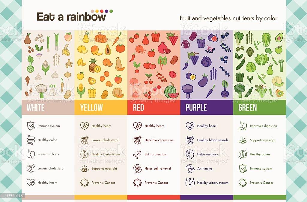Eat a rainbow vector art illustration