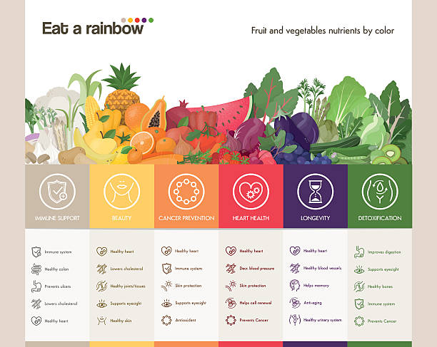 Eat a rainbow Eat a rainbow of fruits and vegetables infographic with fruits and vegetables composition and colors benefits with icons set weight loss stock illustrations
