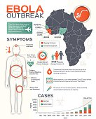 Ebola outbreak infographic elements. EPS 10 file. Transparency effects used on highlight elements.