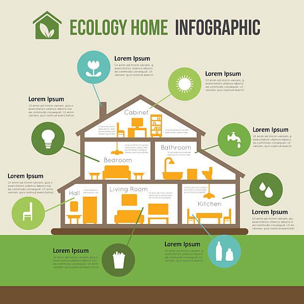 umweltfreundliche home infografik - küchensystem stock-grafiken, -clipart, -cartoons und -symbole