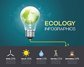 ecology infographic Environment