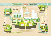 Concept of ecology town