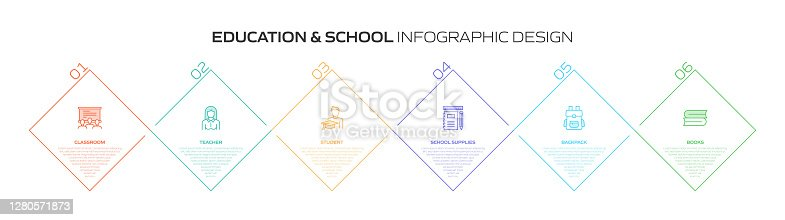 Education and School Related Process Infographic Template. Process Timeline Chart. Workflow Layout with Linear Icons