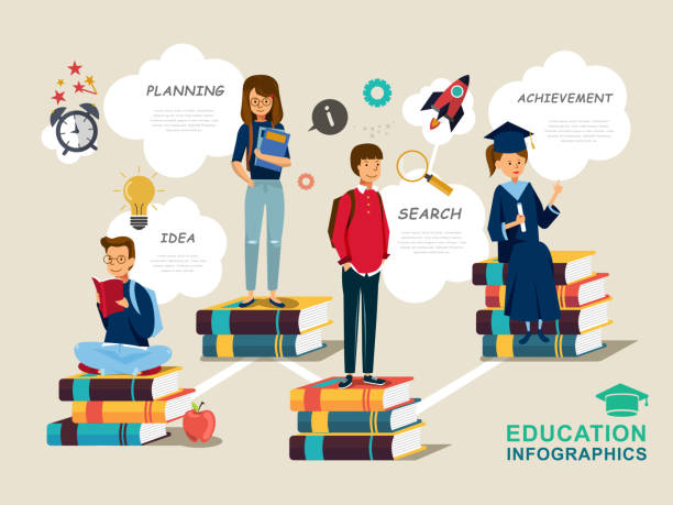 Education infographic design Education infographic design, students standing on top of books in flat design students stock illustrations
