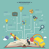 Education infographic flat design, education skill tree chart grown from a book, skill icon and student elements