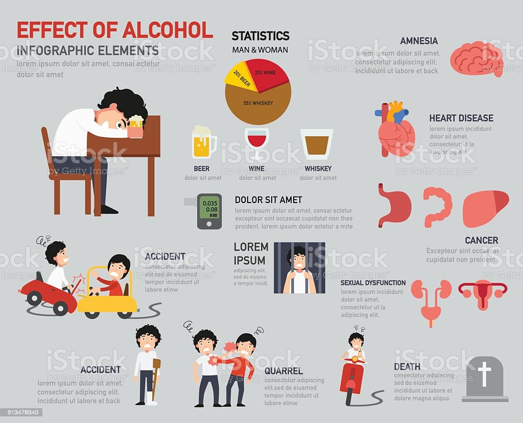 Effect of alcohol infographics vector art illustration