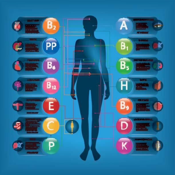 stockillustraties, clipart, cartoons en iconen met effect van vitaminen - spoorelement