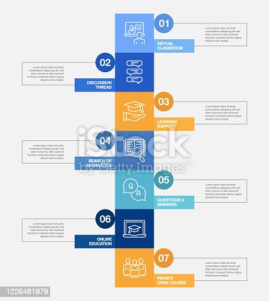 istock E-Learning, Online Education, Home Schooling Related Process Infographic Template. Process Timeline Chart. Workflow Layout with Linear Icons 1226481979