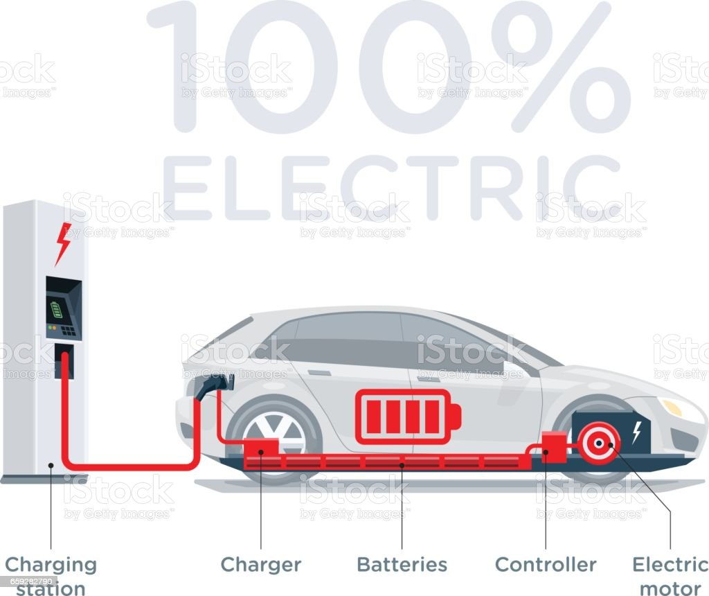 Electric Car Scheme Simplified Diagram of Components vector art illustration