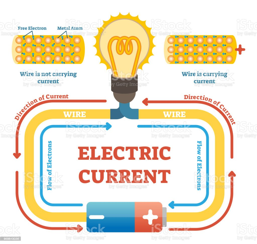 Electric Current Concept Example Vector Illustration Electrical Light Bulb Wiring Diagram Parallel Circuit With And Energy Source