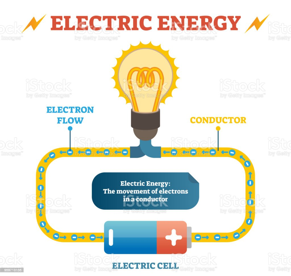 Electric Energy Physics Definition Vector Illustration Educational