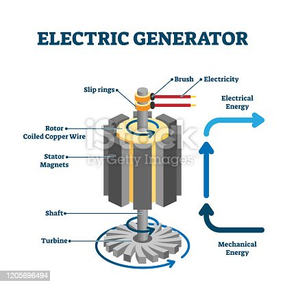 Electric generator drawing, flat vector illustration. Turbine, shaft and rotor coiled copper wire rotation inside magnets and generating electrical energy from the mechanical energy, technical drawing