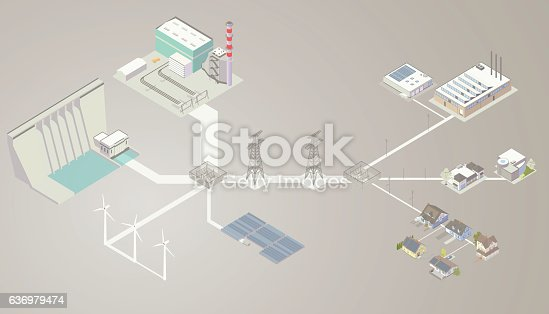 A detailed, illustrated diagram of electrical power sources, transmission lines, and customers includes a combined-cycle power plant, a hydroelectric dam and generator, wind turbines and a solar panel array. These power plants are connected to a transformer with solid lines of varying thickness (representing the amount of electricity generated, making it a Sankey diagram). Transmission is then seen traveling along high-voltage pylons, to another transformer, which distributes different amounts of voltage to industrial, commercial and residential customers. Some customers have solar panels on their rooftops, requiring less electricity from the grid.